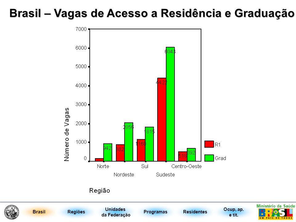 Brasil – Vagas de Acesso a Residência e Graduação BrasilRegiões Unidades da Federação ProgramasResidentes Ministério da Saúde Ocup, ap. e tit.