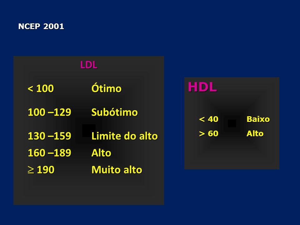 HDL < 40 Baixo > 60 Alto NCEP 2001 LDL < 100 Ótimo 100 –129 Subótimo 130 –159Limite do alto 160 –189Alto 190Muito alto 190Muito alto