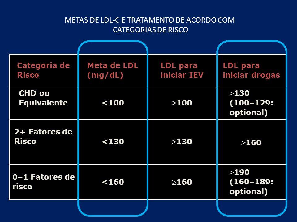 METAS DE LDL-C E TRATAMENTO DE ACORDO COM CATEGORIAS DE RISCO 190 (160–189: optional)190 (160–189: optional) 160160<160 0–1 Fatores de risco 130130<13