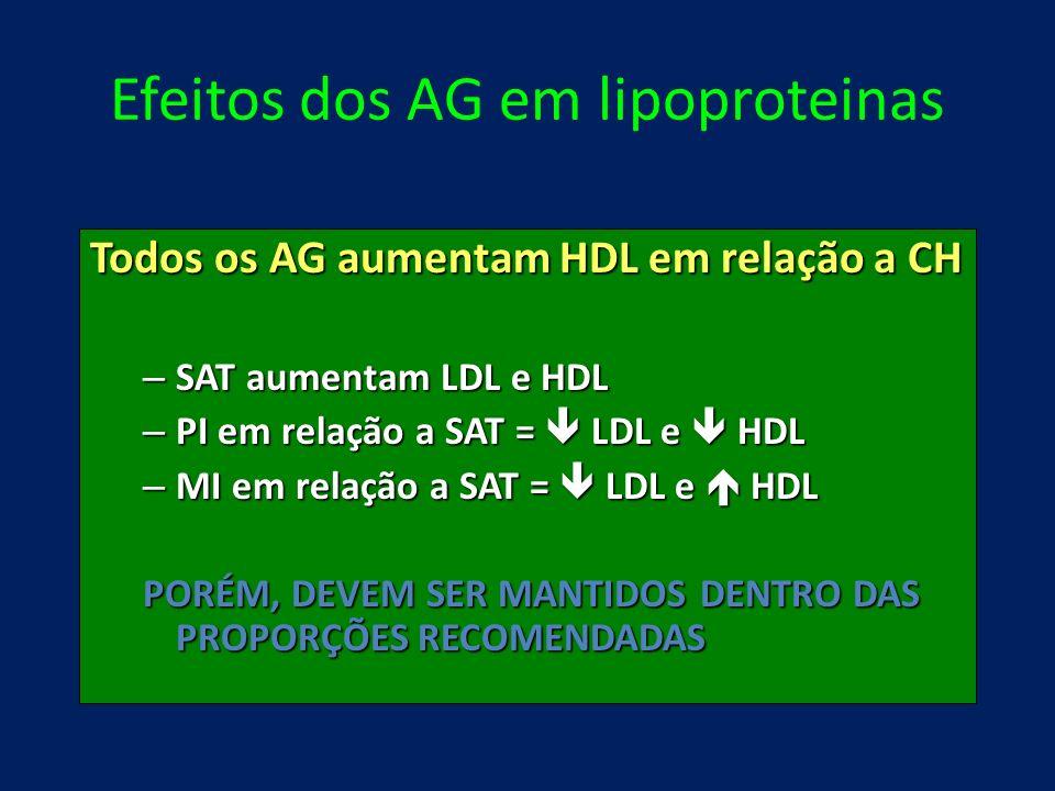 Efeitos dos AG em lipoproteinas Todos os AG aumentam HDL em relação a CH – SAT aumentam LDL e HDL – PI em relação a SAT = LDL e HDL – MI em relação a