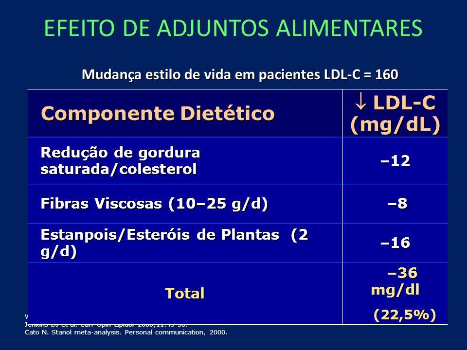 EFEITO DE ADJUNTOS ALIMENTARES Mudança estilo de vida em pacientes LDL-C = 160 Walden CE et al. Arterioscler Thromb Vasc Biol 1997;17:375-382. Jenkins