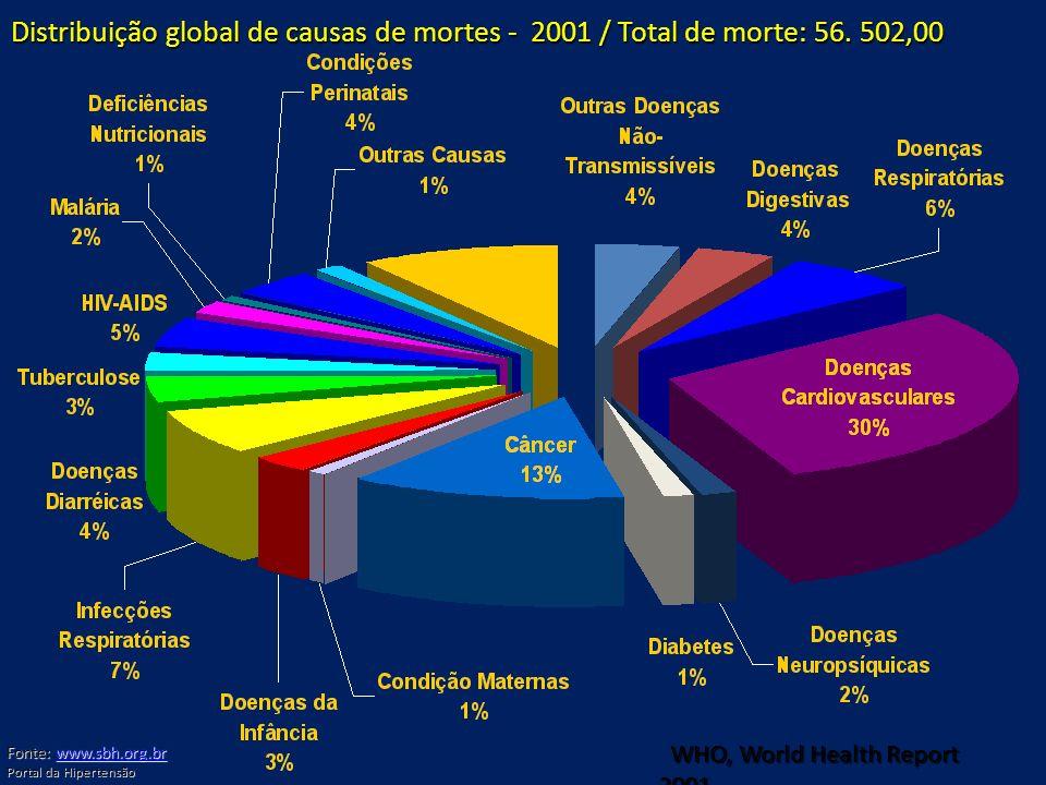 WHO, World Health Report 2001 WHO, World Health Report 2001 Distribuição global de causas de mortes - 2001 / Total de morte: 56. 502,00 Fonte: www.sbh