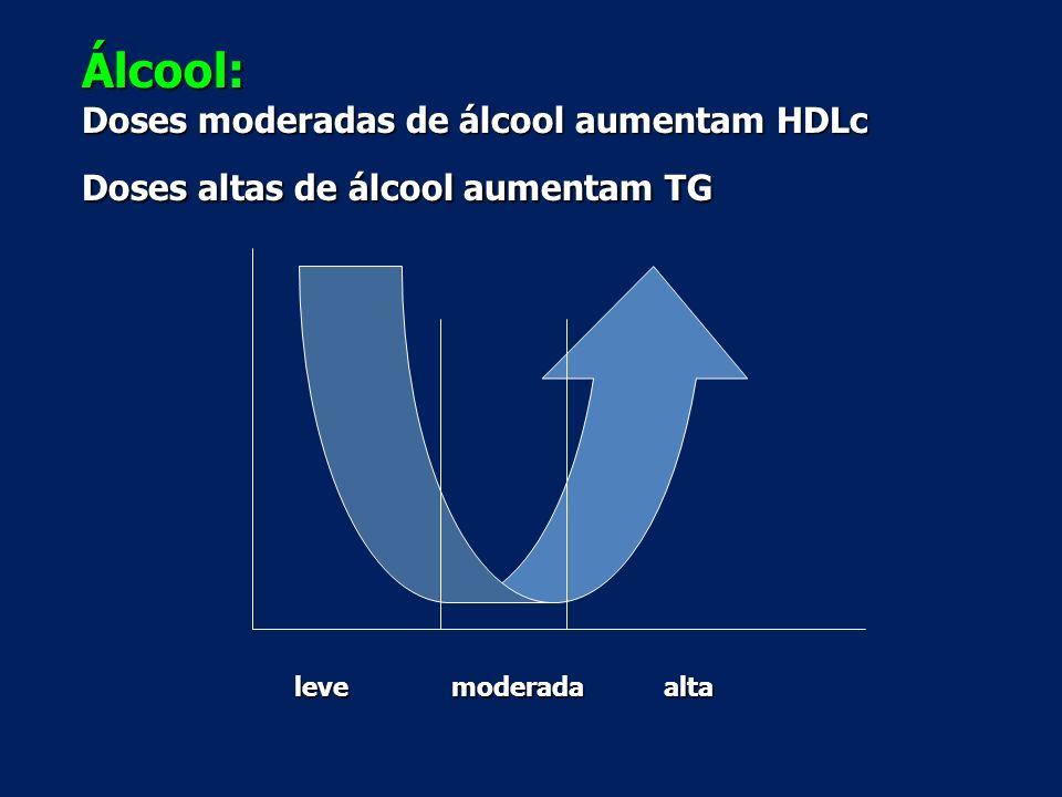 Álcool: Doses moderadas de álcool aumentam HDLc Doses altas de álcool aumentam TG levemoderadaalta
