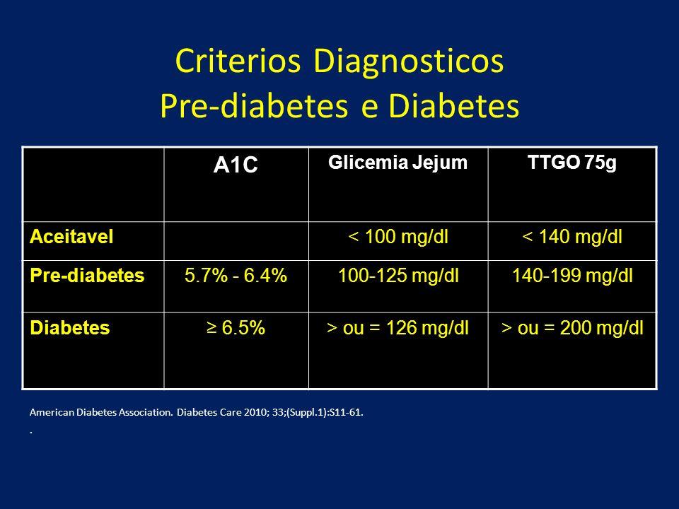 Criterios Diagnosticos Pre-diabetes e Diabetes A1C Glicemia JejumTTGO 75g Aceitavel< 100 mg/dl< 140 mg/dl Pre-diabetes5.7% - 6.4%100-125 mg/dl140-199