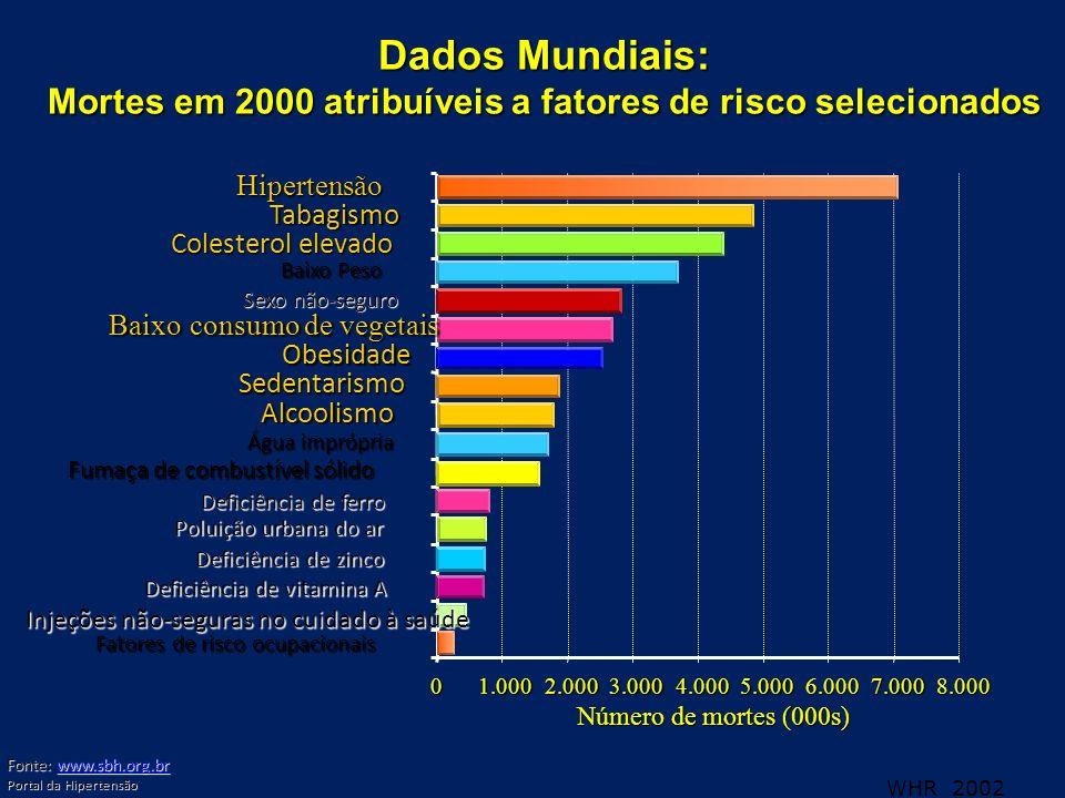 WHR 2002 01.0002.0003.0004.0005.0006.0007.0008.000 Número de mortes (000s) Baixo Peso Baixo consumo de vegetais Dados Mundiais: Mortes em 2000 atribuí
