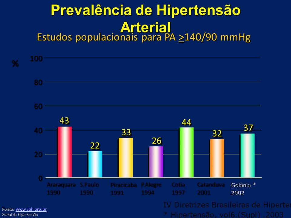 Prevalência de Hipertensão Arterial Araraquara1990S.Paulo1990 Piracicaba1991 P.Alegre1994Cotia1997Catanduva2001 4343 2222 3333 2626 44 3232 0 20 40 60