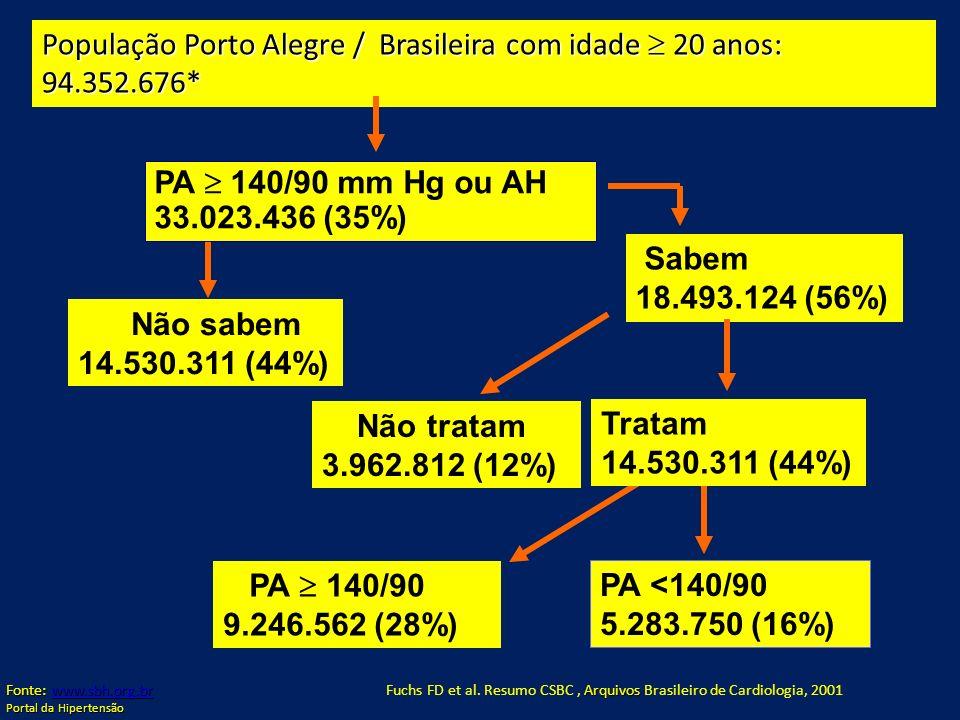 População Porto Alegre / Brasileira com idade 20 anos: 94.352.676* PA 140/90 mm Hg ou AH 33.023.436 (35%) Não sabem 14.530.311 (44%) Não tratam 3.962.