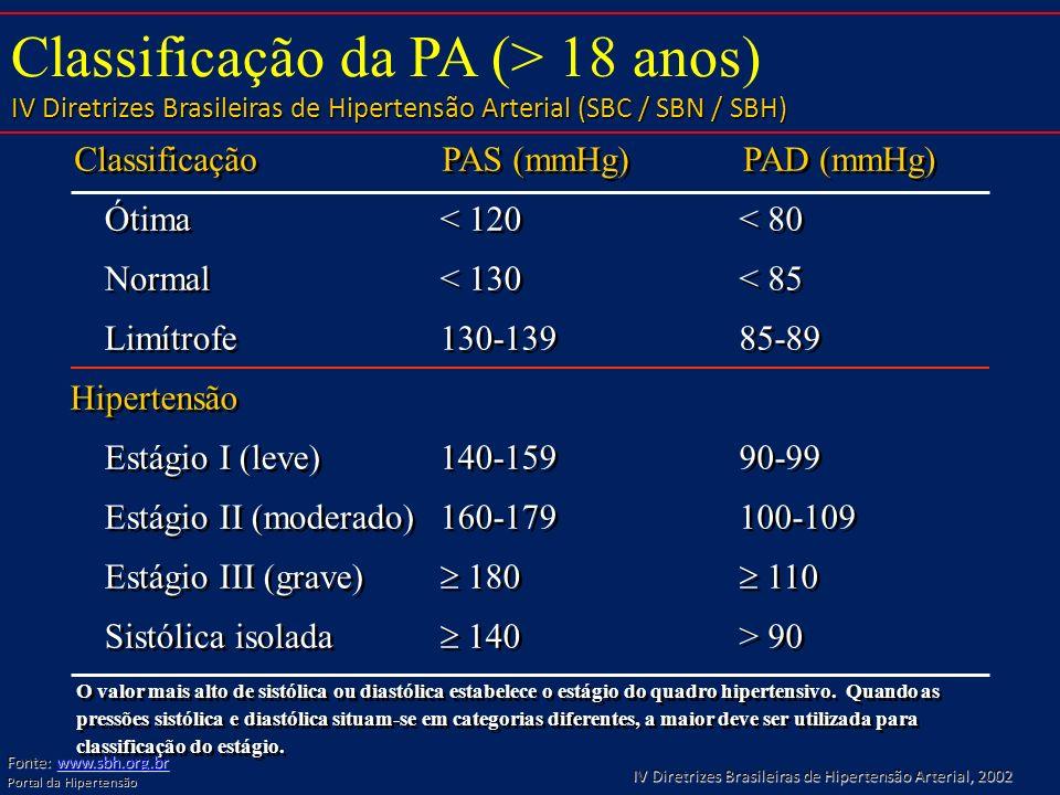 Classificação Ótima Normal Limítrofe Estágio I (leve) Estágio II (moderado) Estágio III (grave) Sistólica isolada PAS (mmHg) < 120 < 130 130-139 140-1