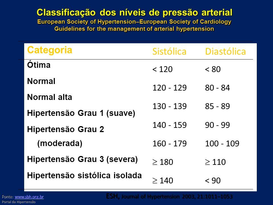 ESH, Journal of Hypertension 2003, 21:1011–1053 Classificação dos níveis de pressão arterial European Society of Hypertension–European Society of Card