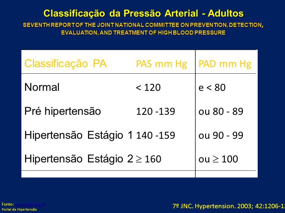 7º JNC. Hypertension. 2003; 42:1206-1252. Classificação da Pressão Arterial - Adultos SEVENTH REPORT OF THE JOINT NATIONAL COMMITTEE ON PREVENTION, DE