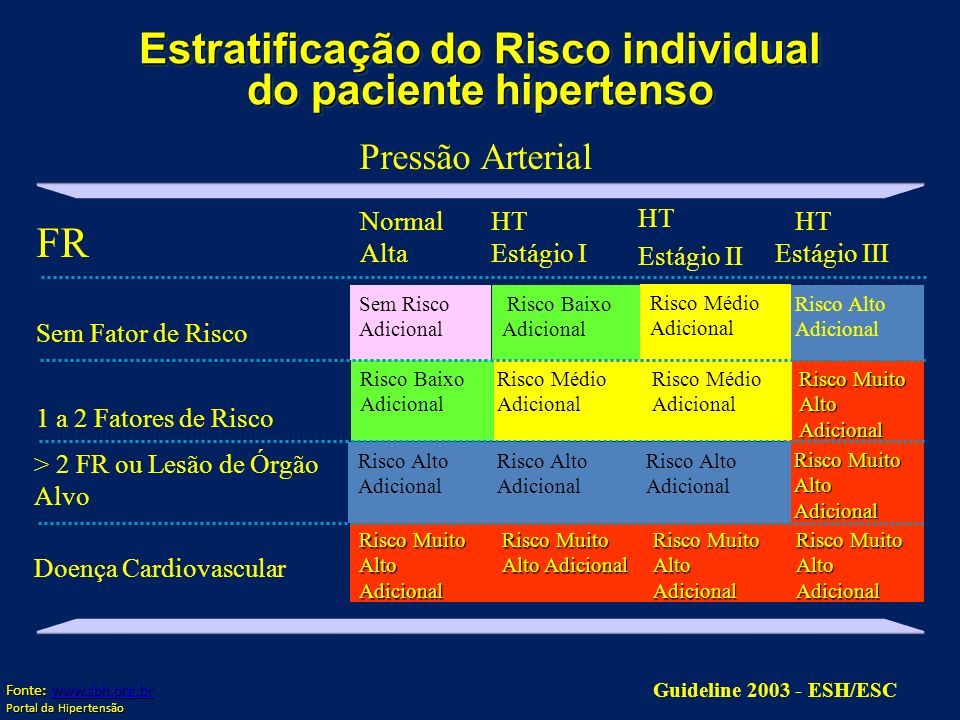Estratificação do Risco individual do paciente hipertenso Guideline 2003 - ESH/ESC Risco Muito Alto Adicional Doença Cardiovascular Risco Muito Alto A