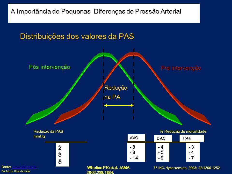 Whelton PK et al. JAMA 2002:288:1884. Distribuições dos valores da PAS % Redução de mortalidade % Redução de mortalidade Redução da PAS mmHg 235 - 8 -