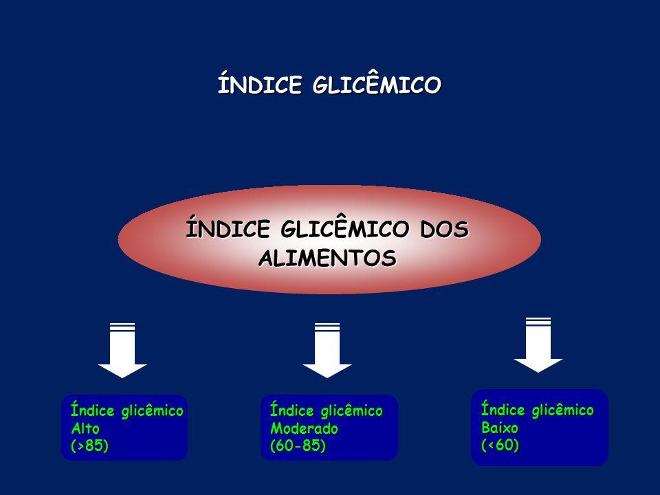 ÍNDICE GLICÊMICO ÍNDICE GLICÊMICO DOS ALIMENTOS Índice glicêmico Alto(>85) Moderado(60-85) Baixo(<60)