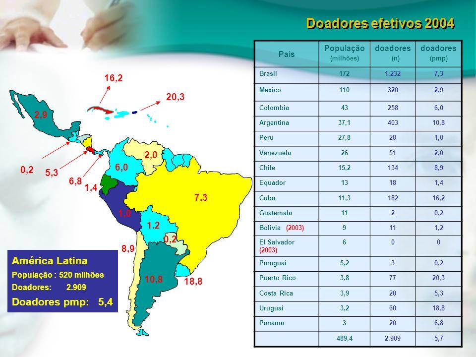 7,3 1,0 18,8 10,8 8,9 2,0 6,0 6,8 0,2 5,3 16,2 20,3 1.2 0,2 2,9 País População (milhões) doadores (n) doadores (pmp) Brasil1721.2327,3 México1103202,9