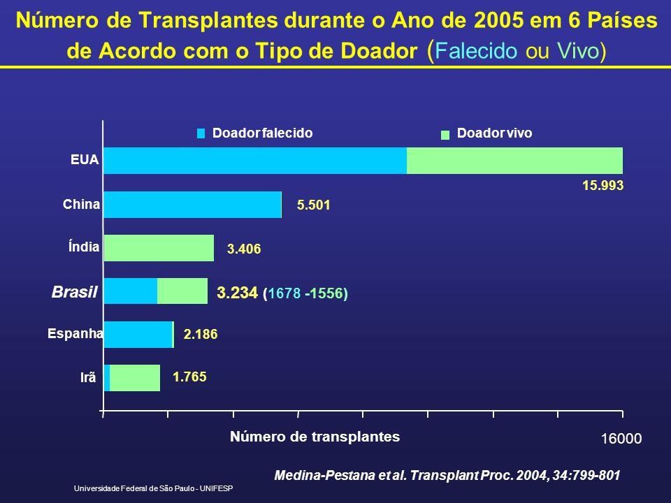 Universidade Federal de São Paulo - UNIFESP Medina-Pestana et al. Transplant Proc. 2004, 34:799-801 Número de Transplantes durante o Ano de 2005 em 6