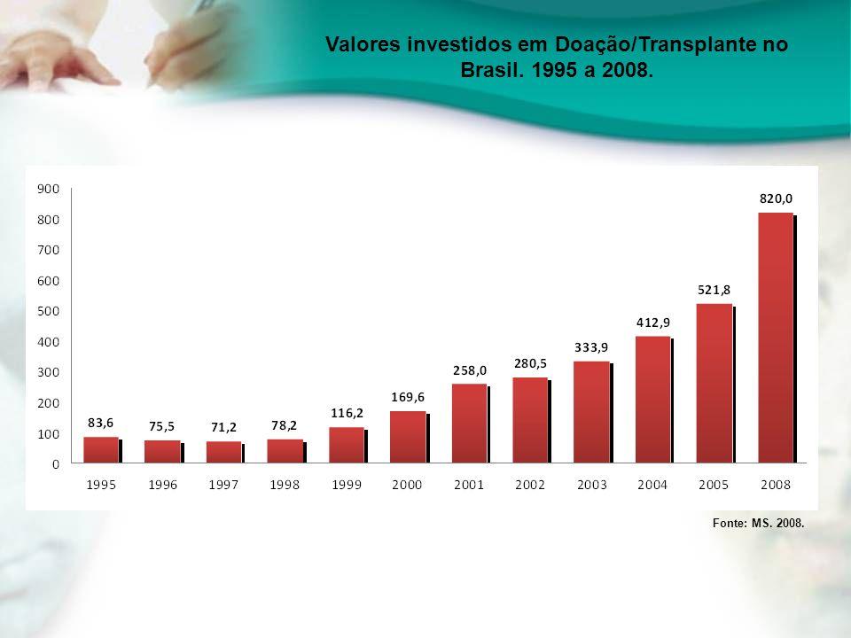 Valores investidos em Doação/Transplante no Brasil. 1995 a 2008. Fonte: MS. 2008.