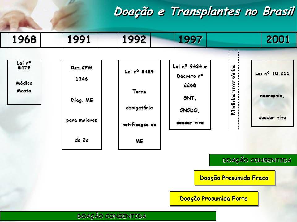 Marinho, A.Os Transplantes de Órgãos nos Estados Brasileiros.