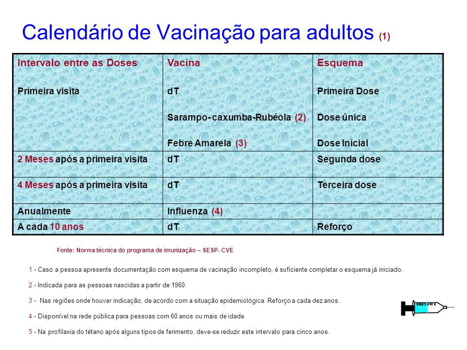Calendário de Vacinação para adultos (1) Intervalo entre as Doses Primeira visita Vacina dT Sarampo- caxumba-Rubéola (2) Febre Amarela (3) Esquema Pri