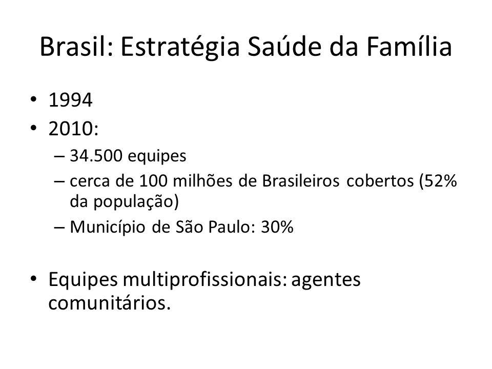 Brasil: Estratégia Saúde da Família 1994 2010: – 34.500 equipes – cerca de 100 milhões de Brasileiros cobertos (52% da população) – Município de São P