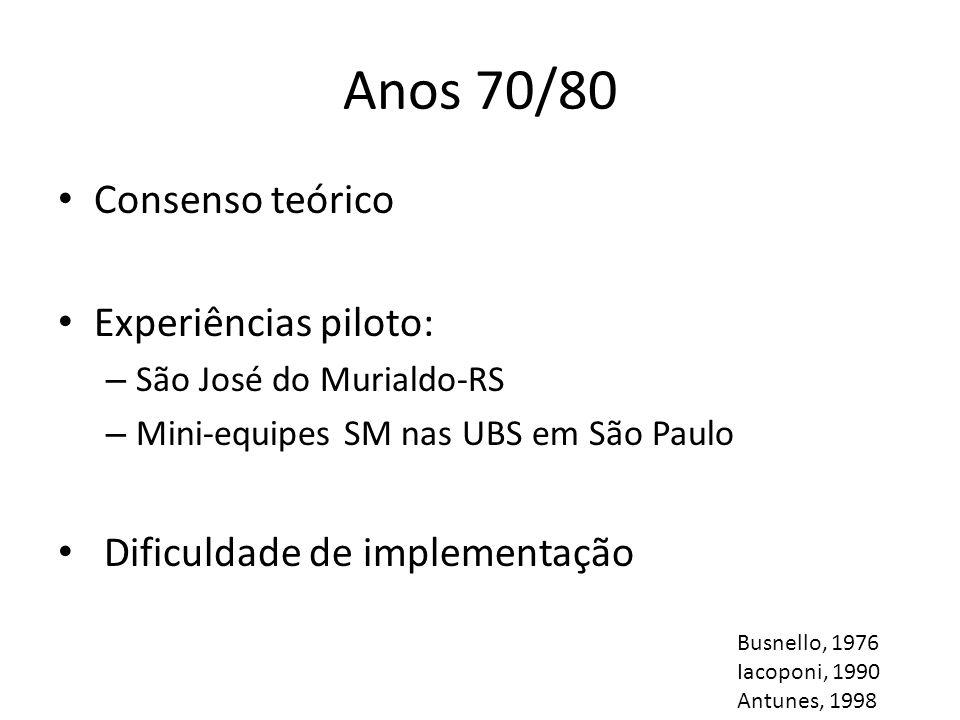 Anos 70/80 Consenso teórico Experiências piloto: – São José do Murialdo-RS – Mini-equipes SM nas UBS em São Paulo Dificuldade de implementação Busnell
