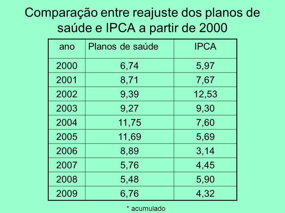 comparação entre reajuste dos planos de saúde, IPCA e reajuste de honorários médicos a partir do ano 2000 (em porcentagem)