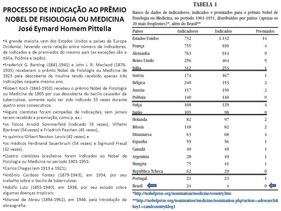PROCESSO DE INDICAÇÃO AO PRÊMIO NOBEL DE FISIOLOGIA OU MEDICINA José Eymard Homem Pittella A grande maioria vem dos Estados Unidos e países da Europa