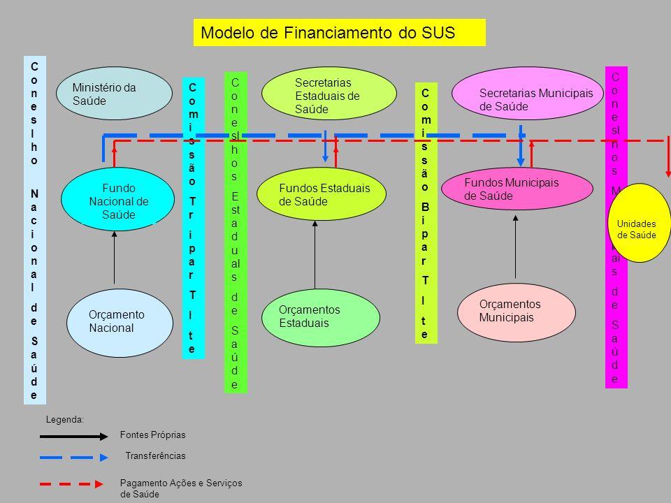 Modelo de Financiamento do SUS Coneslho NacionaldeSaúdeConeslho NacionaldeSaúde ComissãoBiparTIteComissãoBiparTIte C o n e sl h o s E st a d u al s d