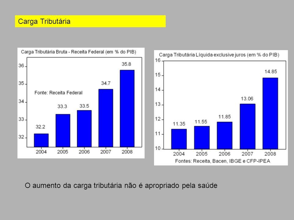 Carga Tributária O aumento da carga tributária não é apropriado pela saúde