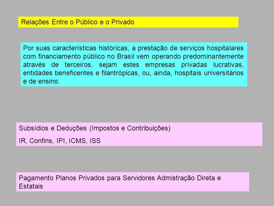 Por suas características históricas, a prestação de serviços hospitalares com financiamento público no Brasil vem operando predominantemente através d