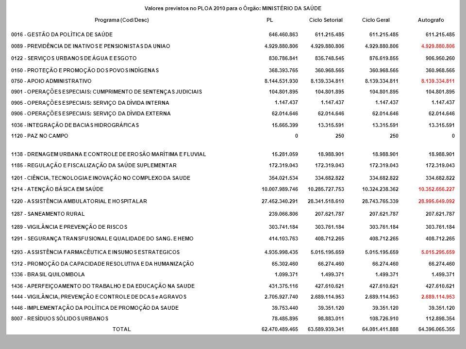 Valores previstos no PLOA 2010 para o Órgão: MINISTÉRIO DA SAÚDE Programa (Cod/Desc)PLCiclo SetorialCiclo GeralAutografo 0016 - GESTÃO DA POLÍTICA DE