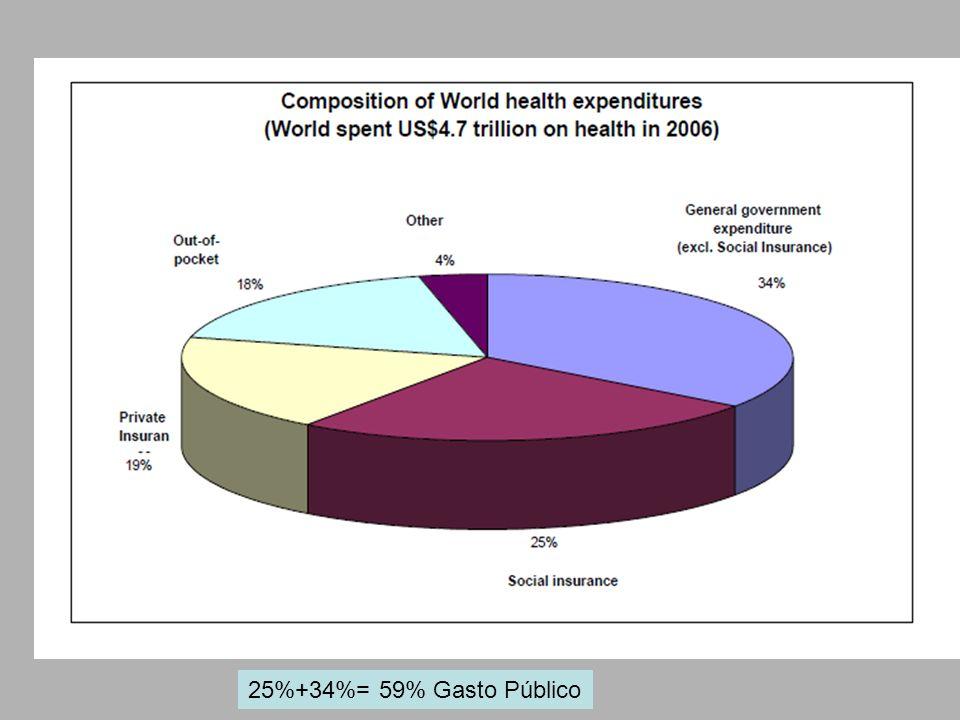 Que o Governo Federal garanta ao Ministério da Saúde o mínimo de 10% da Receita Corrente Bruta ou um percentual crescente do orçamento da Seguridade Social até atingir os 30% previstos na CF de 1988.
