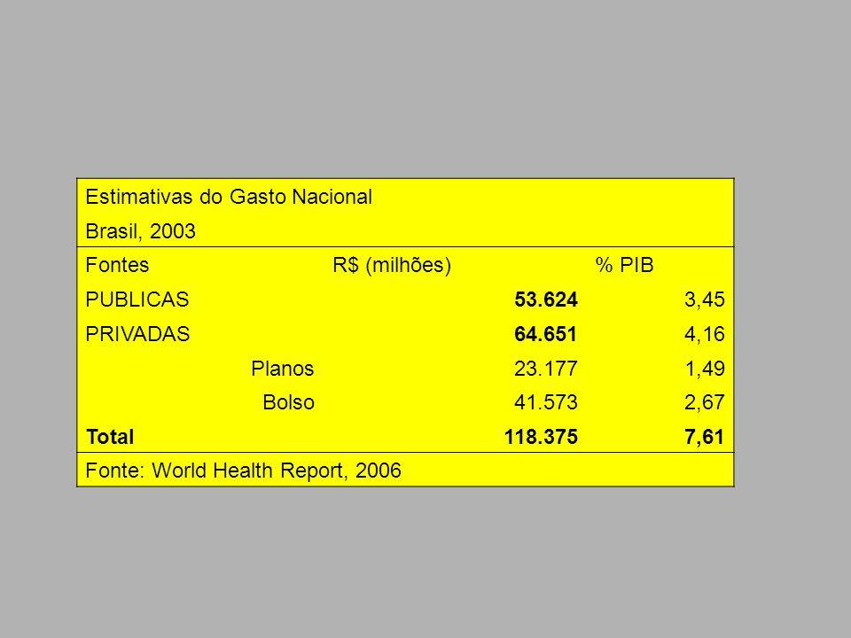 Estimativas do Gasto Nacional Brasil, 2003 FontesR$ (milhões)% PIB PUBLICAS53.6243,45 PRIVADAS64.6514,16 Planos23.1771,49 Bolso41.5732,67 Total118.375