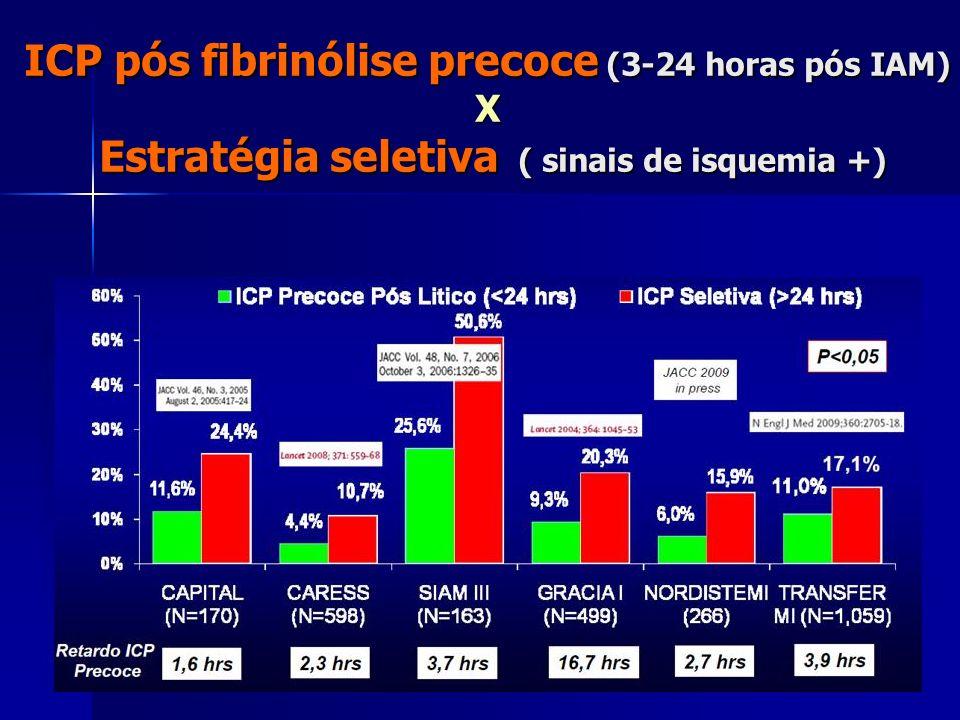 ICP pós fibrinólise precoce (3-24 horas pós IAM) X Estratégia seletiva ( sinais de isquemia +)