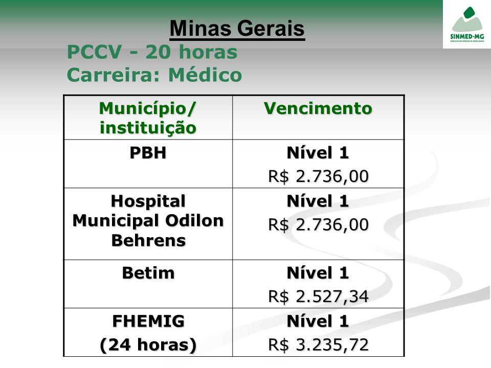 Minas Gerais PCCV - 20 horas Carreira: Médico Município/ instituição VencimentoPBH Nível 1 R$ 2.736,00 Hospital Municipal Odilon Behrens Nível 1 R$ 2.