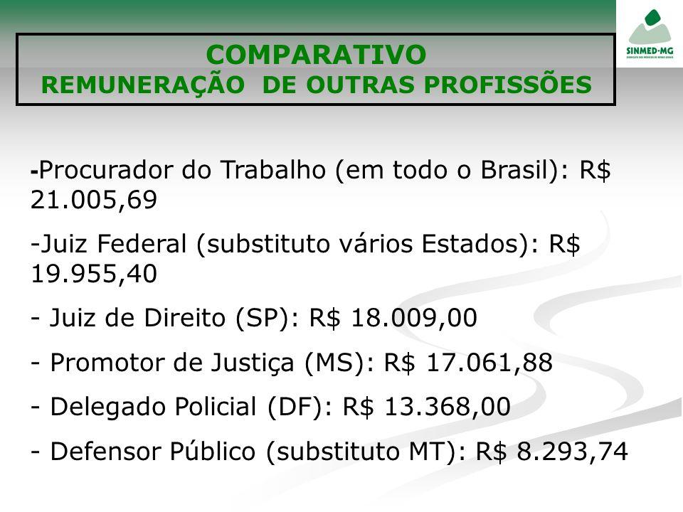 COMPARATIVO REMUNERAÇÃO DE OUTRAS PROFISSÕES - Procurador do Trabalho (em todo o Brasil): R$ 21.005,69 -Juiz Federal (substituto vários Estados): R$ 1