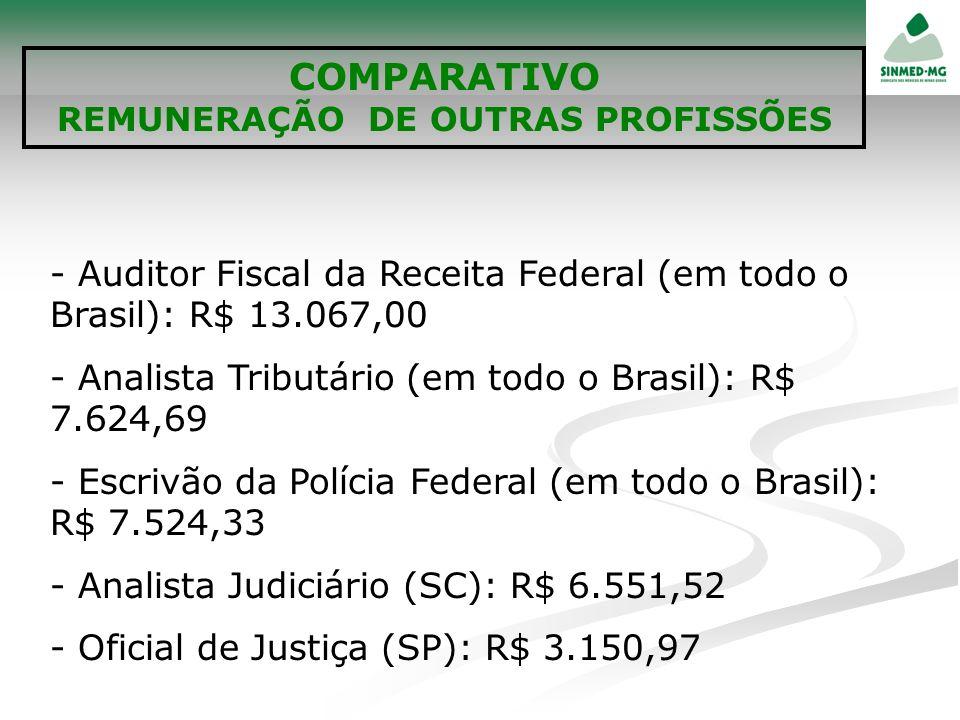 - Auditor Fiscal da Receita Federal (em todo o Brasil): R$ 13.067,00 - Analista Tributário (em todo o Brasil): R$ 7.624,69 - Escrivão da Polícia Feder