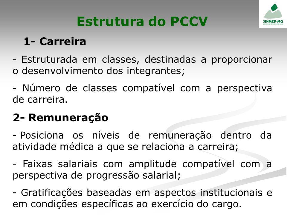 Estrutura do PCCV 1- Carreira - Estruturada em classes, destinadas a proporcionar o desenvolvimento dos integrantes; - Número de classes compatível co