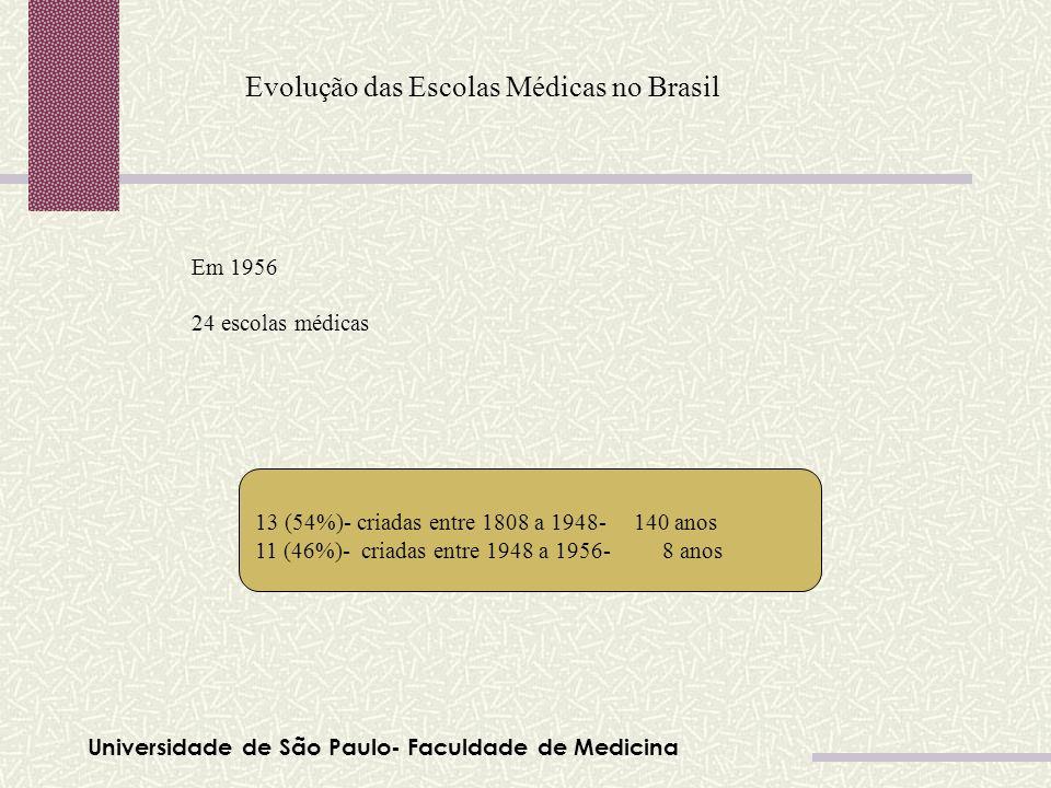 Universidade de São Paulo- Faculdade de Medicina Evolução das Escolas Médicas no Brasil Em 1956 24 escolas médicas 13 (54%)- criadas entre 1808 a 1948
