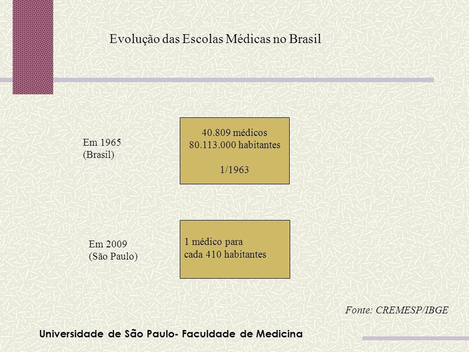 Universidade de São Paulo- Faculdade de Medicina Evolução das Escolas Médicas no Brasil 40.809 médicos 80.113.000 habitantes 1/1963 Em 1965 (Brasil) 1