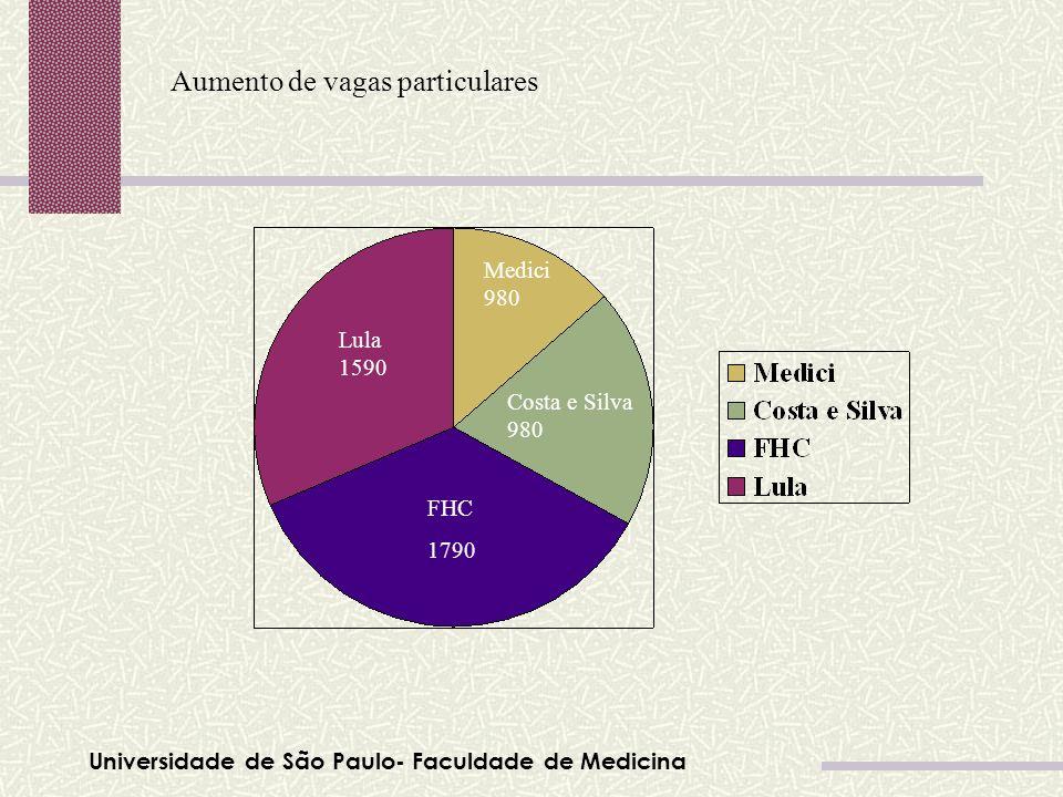 Universidade de São Paulo- Faculdade de Medicina Aumento de vagas particulares Tabela 01 Lula 1590 Medici 980 Costa e Silva 980 FHC 1790