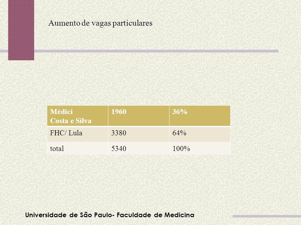 Universidade de São Paulo- Faculdade de Medicina Aumento de vagas particulares Tabela 01 Médici Costa e Silva 196036% FHC/ Lula338064% total5340100%