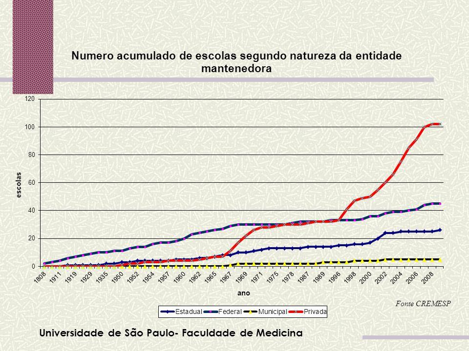 Universidade de São Paulo- Faculdade de Medicina Tabela 01 Fonte CREMESP