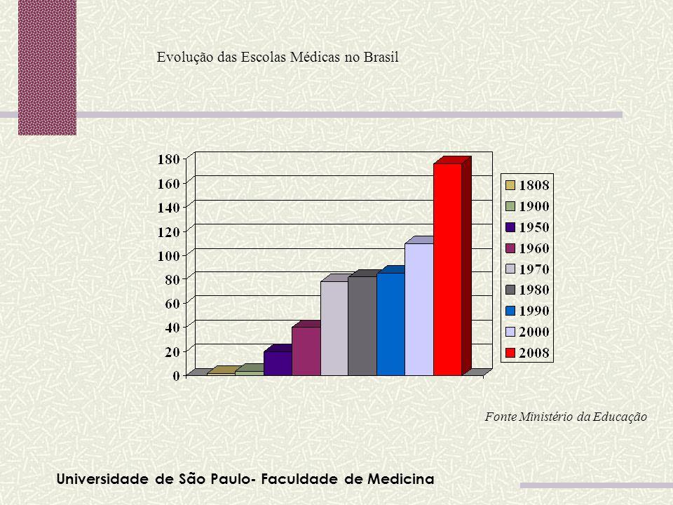 Universidade de São Paulo- Faculdade de Medicina Evolução das Escolas Médicas no Brasil Fonte Ministério da Educação