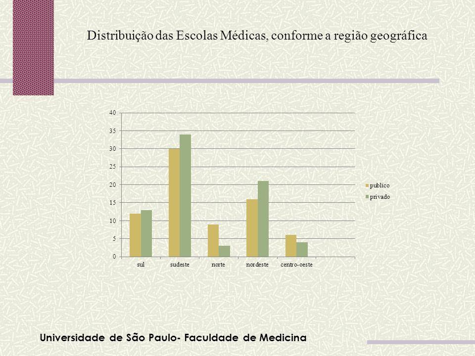 Universidade de São Paulo- Faculdade de Medicina Tabela 01 Distribuição das Escolas Médicas, conforme a região geográfica