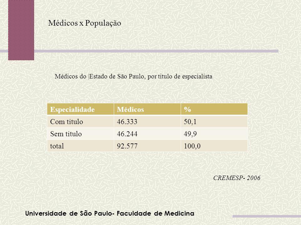 Universidade de São Paulo- Faculdade de Medicina Médicos x População Tabela 01 CREMESP- 2006 EspecialidadeMédicos% Com titulo46.33350,1 Sem titulo46.2