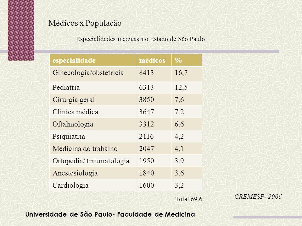 Universidade de São Paulo- Faculdade de Medicina Médicos x População Tabela 01 CREMESP- 2006 Especialidades médicas no Estado de São Paulo especialida