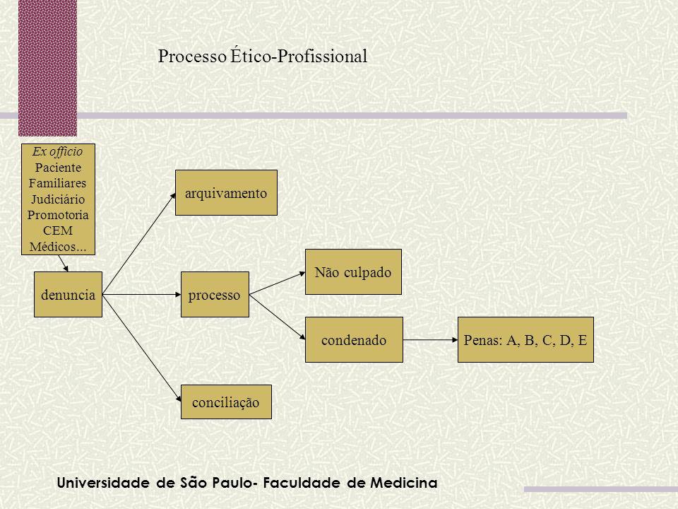 Processo Ético-Profissional denunciaprocesso condenado Não culpado arquivamento Penas: A, B, C, D, E conciliação Ex officio Paciente Familiares Judici