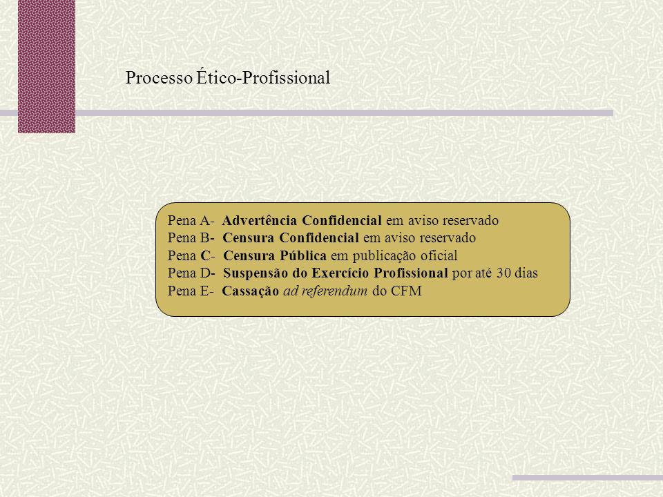 Processo Ético-Profissional Pena A- Advertência Confidencial em aviso reservado Pena B- Censura Confidencial em aviso reservado Pena C- Censura Públic