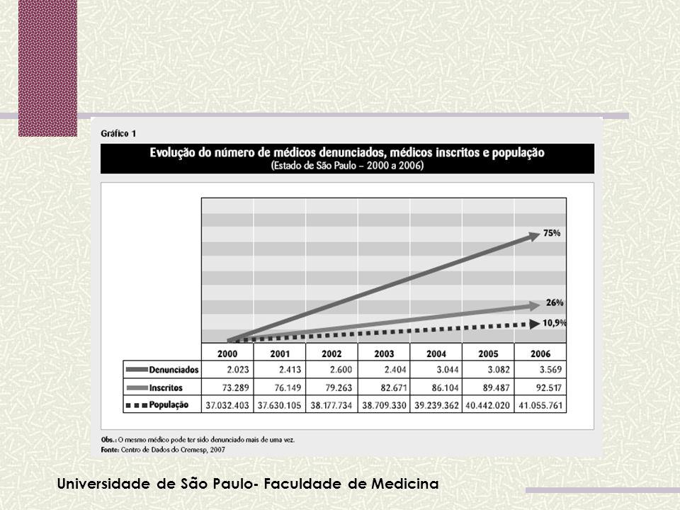 Universidade de São Paulo- Faculdade de Medicina Tabela 01