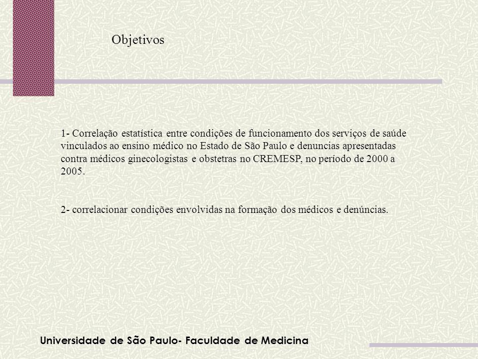 Universidade de São Paulo- Faculdade de Medicina Objetivos 1- Correlação estatística entre condições de funcionamento dos serviços de saúde vinculados